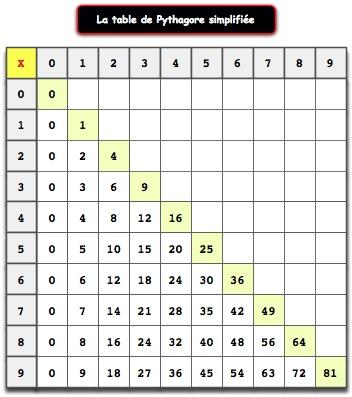 Les 11 tables de multiplication - Apprendre table multiplication facilement ...
